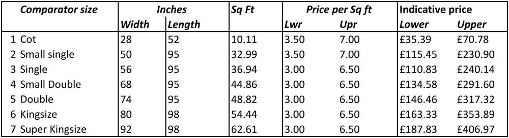 Custom-Quilting-Price-guide
